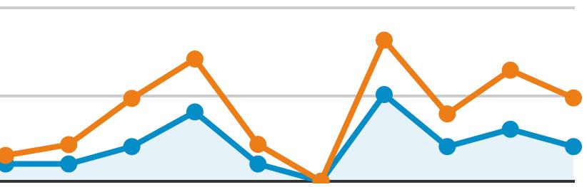 wykre-jak-kontrolowac-zlecona-kampanie-adwords-blog-sasdesign