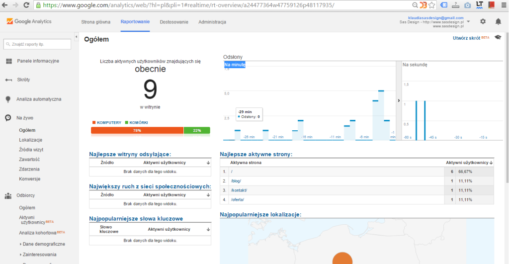 narzedzia-google-analytics-blog-sasdesign