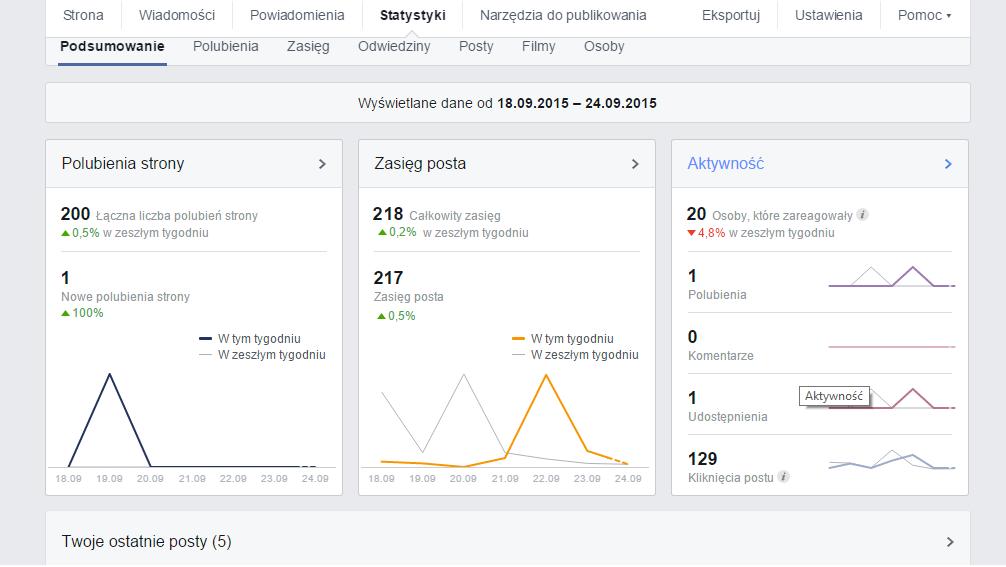 statystyki-Facebook-blog-sas-design
