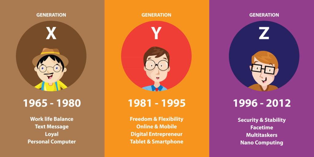 pokolenia odbiorców